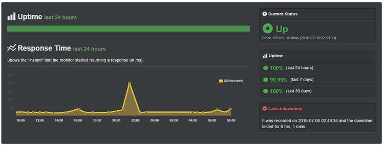 interserver-uptime-hosting