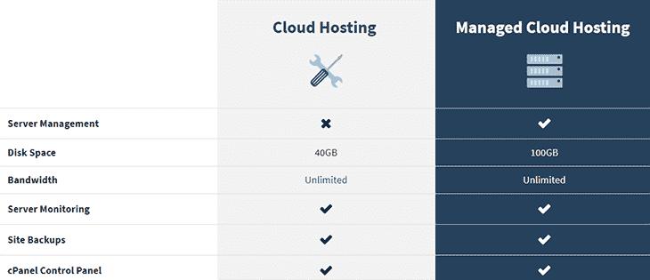 Cloud Hosting Plans at BeyondHosting